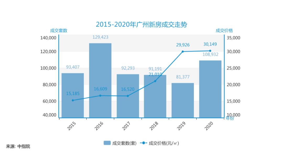 成交破10万!创4年新高!广州楼市大火会烧到2021吗?