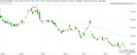 三大运营商跌4%,中国股市退市潮可能才刚刚开始