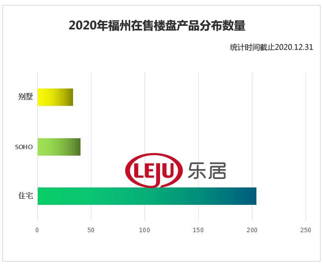 洞察2020丨福州237个新房在售,最高单价超4万/㎡!六区+闽侯真实房价揭底!  第6张