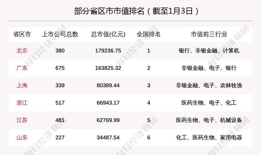 广东证券市场周刊:将举行3家新上市公司和5家公司