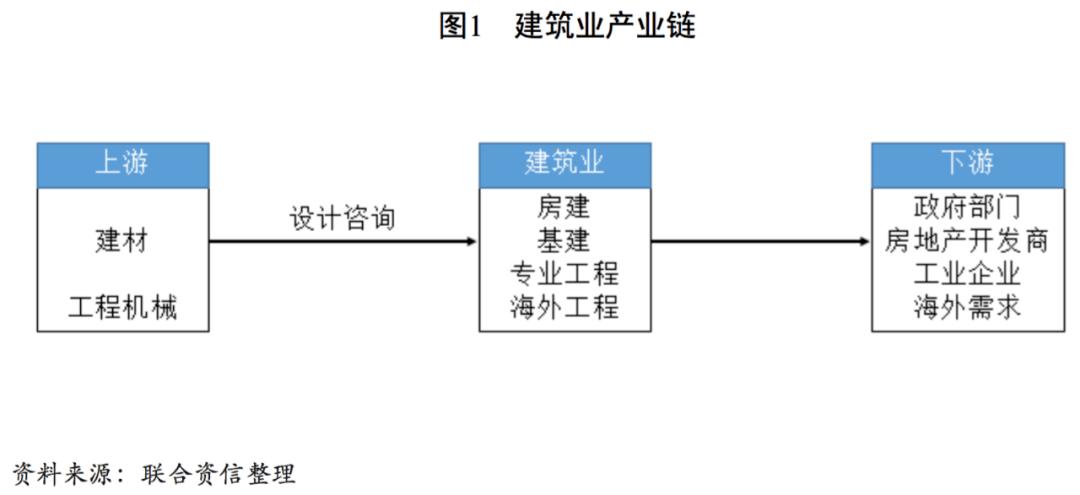 【行业研究】建筑业研究报告
