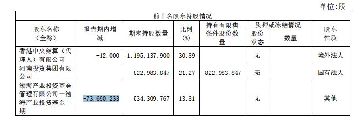 二股东8次减持套现逾10亿,中原证券月底再迎解禁大考