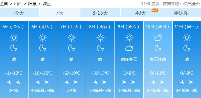 山西发布寒潮蓝色预警!最低气温下降8℃以上,还有7~8级大风  第8张