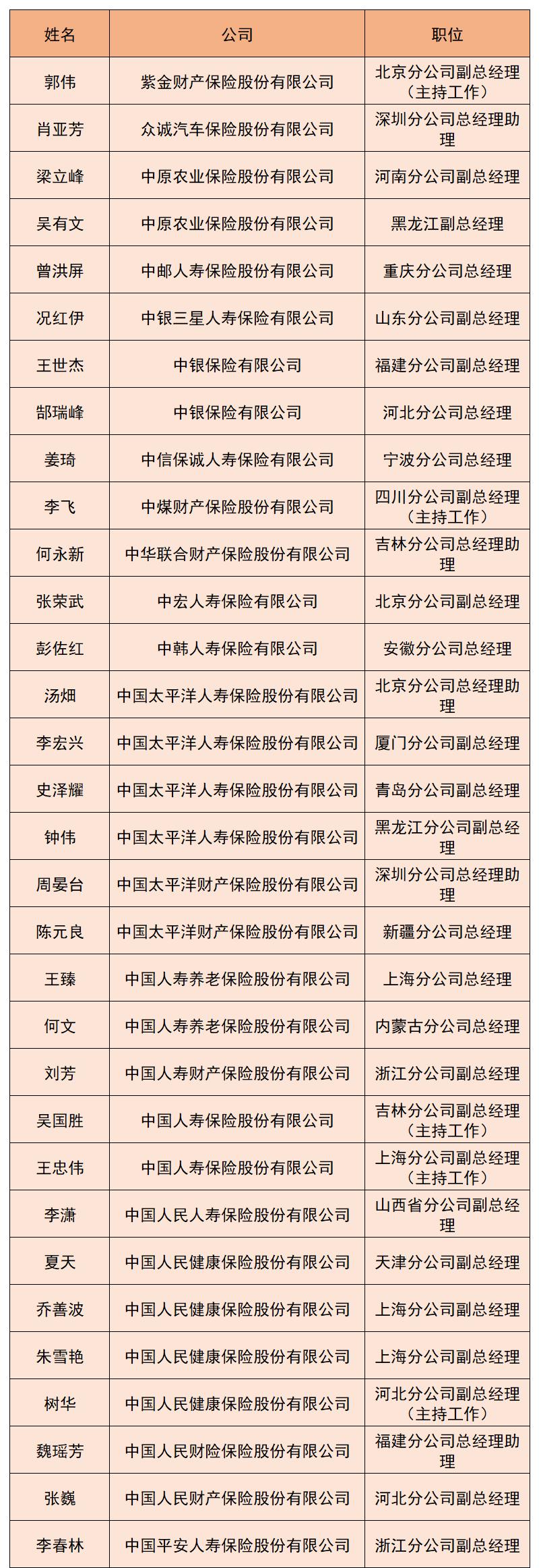 """98家险企高管上月履新!3家更替""""掌门人"""",长江财险管理层仍告急!"""