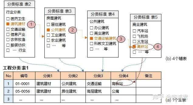 界面设计方法(3):字典功能的设计