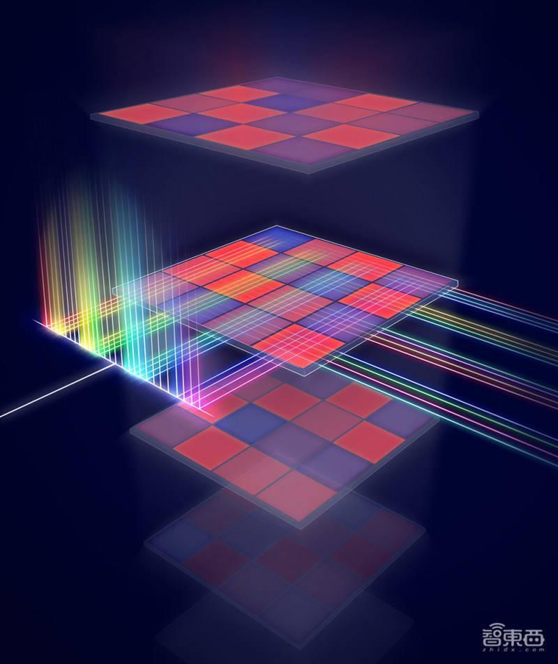 Nature连发两篇光子AI芯片论文!光子计算时代已至?  第5张