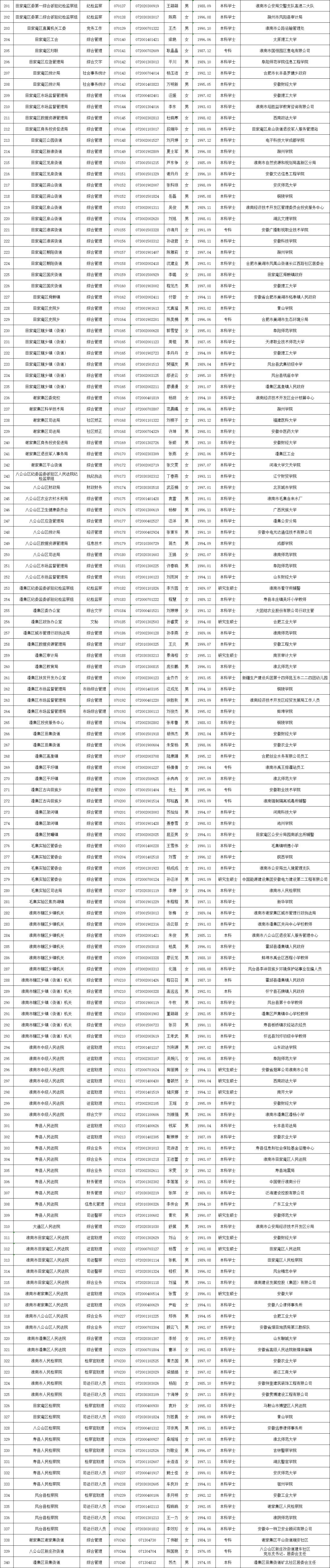 340人!淮南公务员拟录用人员名单公示(第一批)