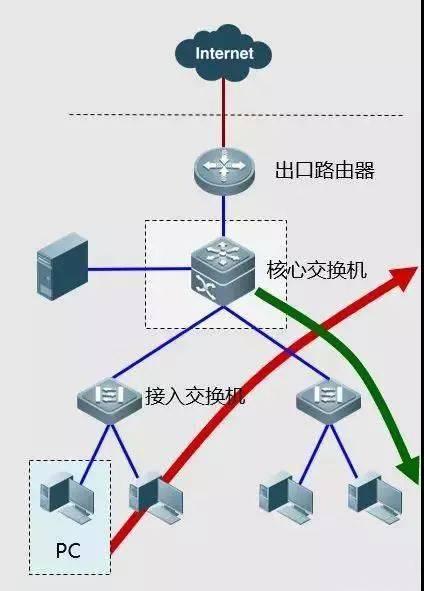 描述网络广告类型_网络故障的类型_网络广告类型有哪些