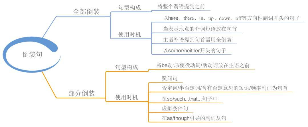 23张图帮你梳理高中英语语法(可打印)