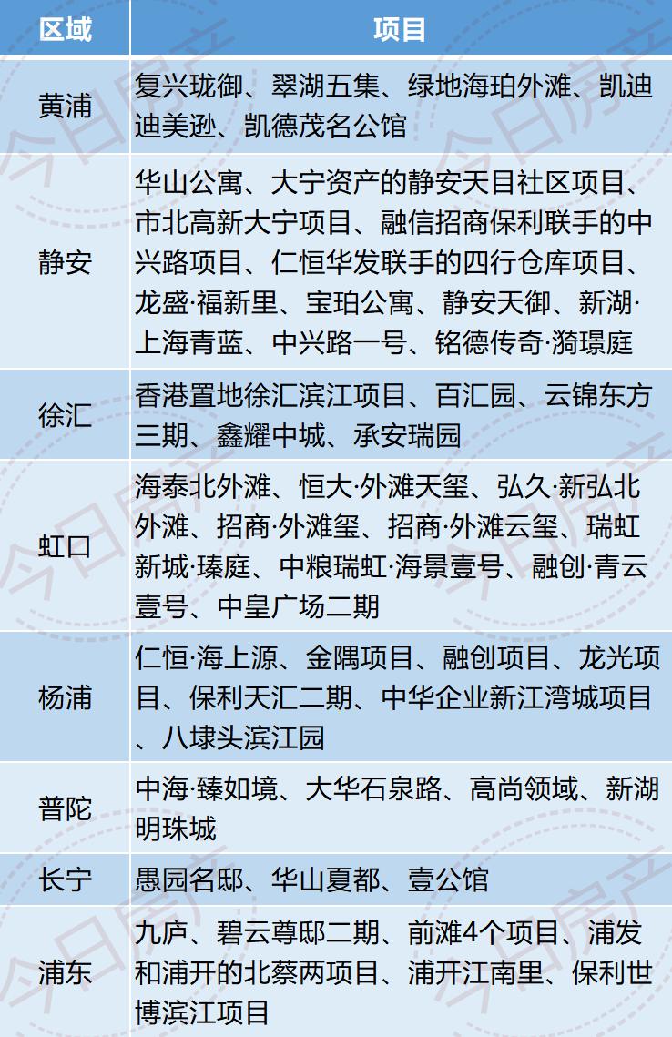 惊!上海城央新盘竟有52个
