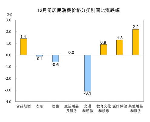 国家统计局:2020年全国居民消费价格比上年上涨2.5%