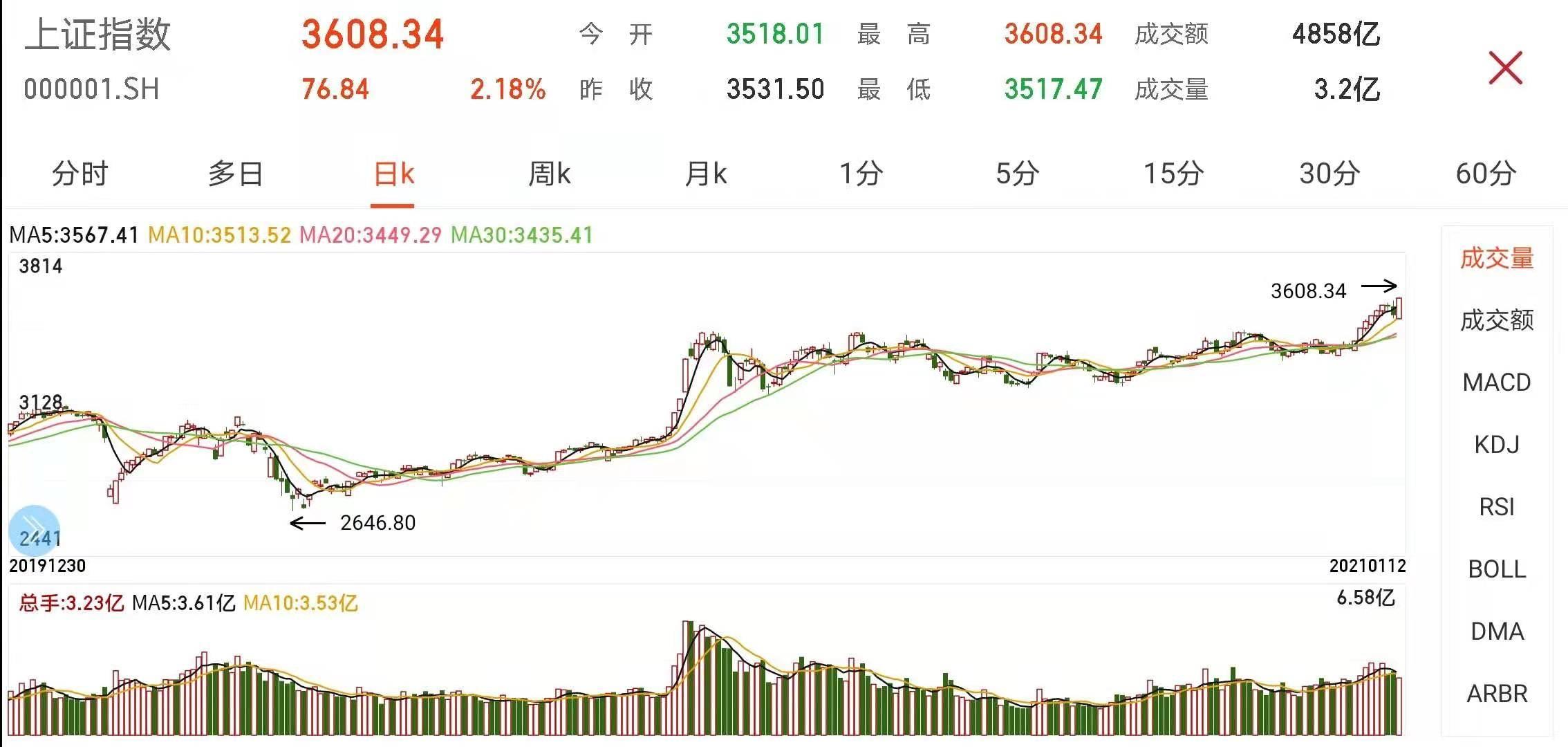 A股收涨:沪指站上3600点 茅台股价再创历史新高