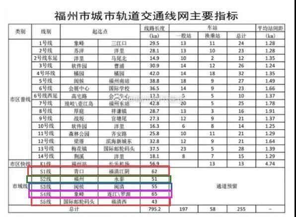 官宣!城际轨道S2延伸线建设安排上了!连通福州、福清市区!