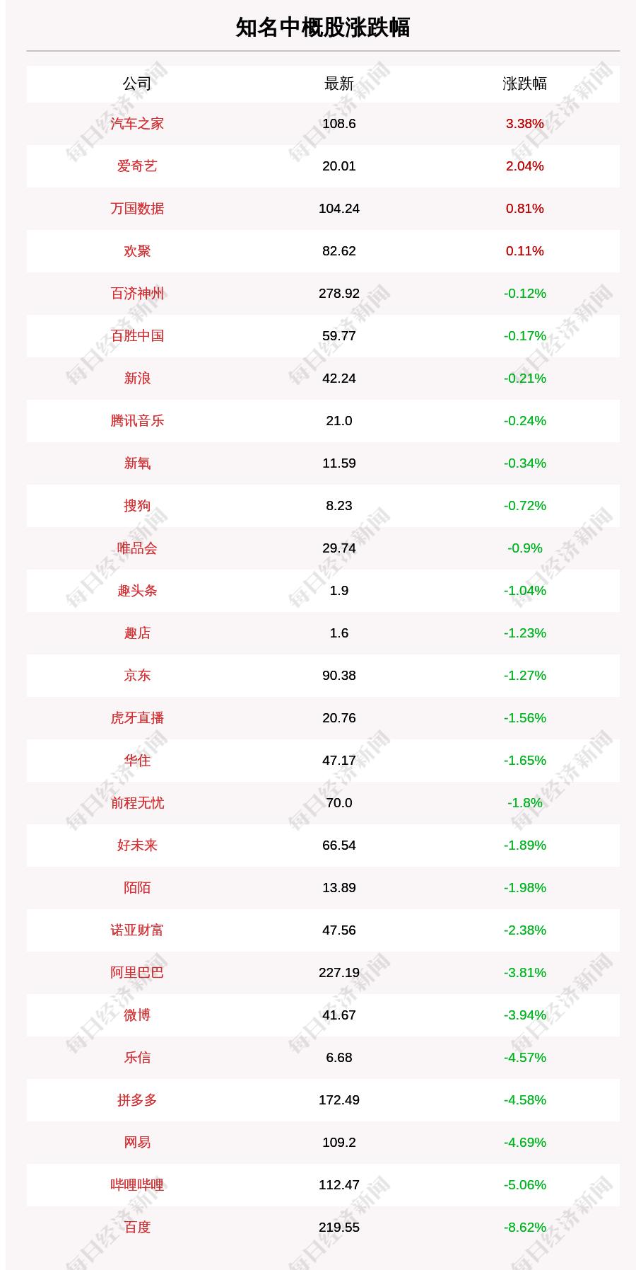 1月12日知名中概股收盘情况一览