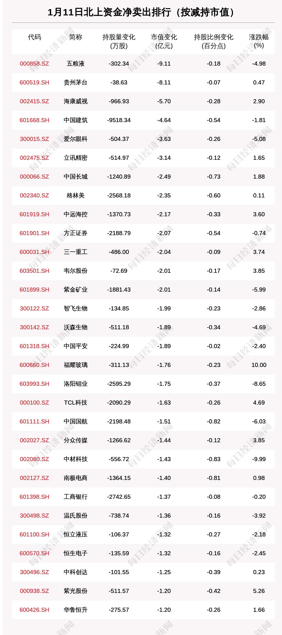 """北向资金动向曝光:""""白酒双雄""""双双被抛售超8亿元,这30只个股昨遭大甩卖(附名单)"""