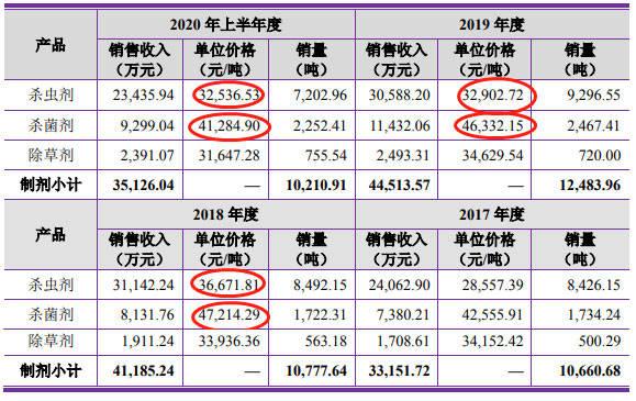 中农联合2019营收净利现金流产品价齐降 关联方频输血