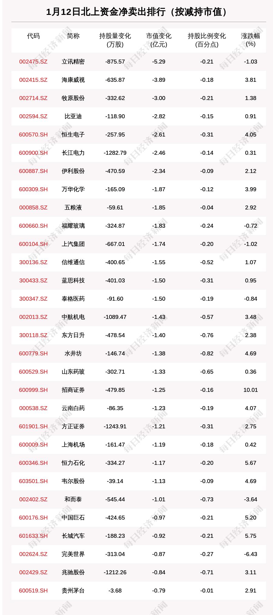 北向资金动向曝光:1月12日这30只个股遭大甩卖(附名单)