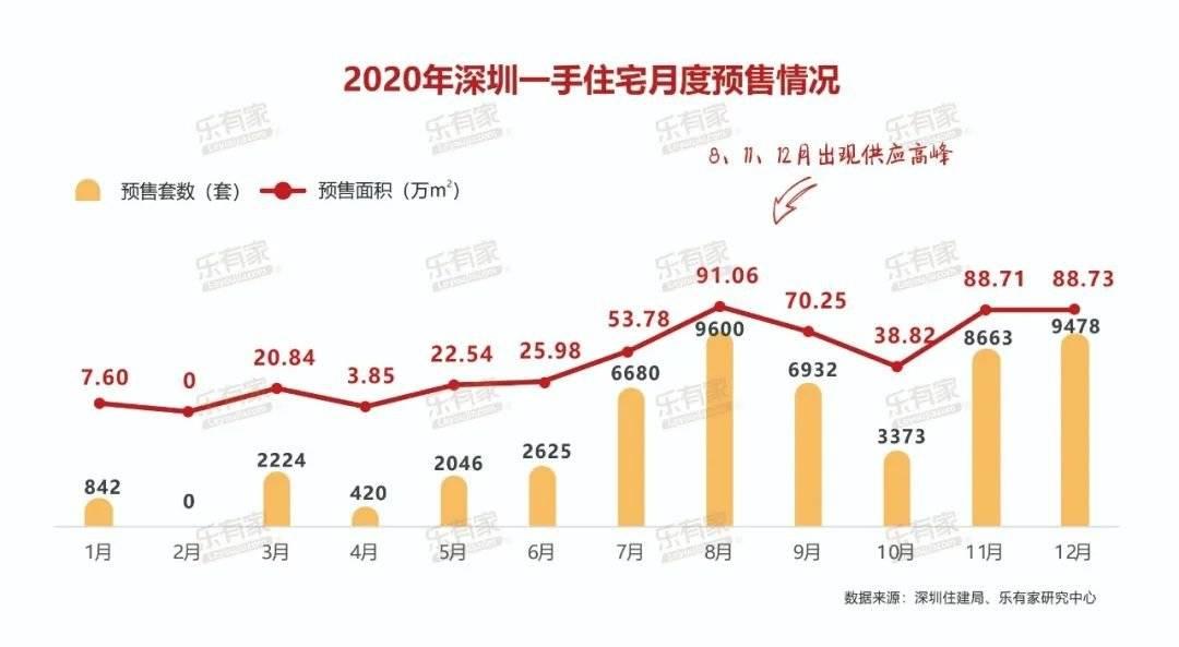 独家首发:2020年深圳楼市年度报告