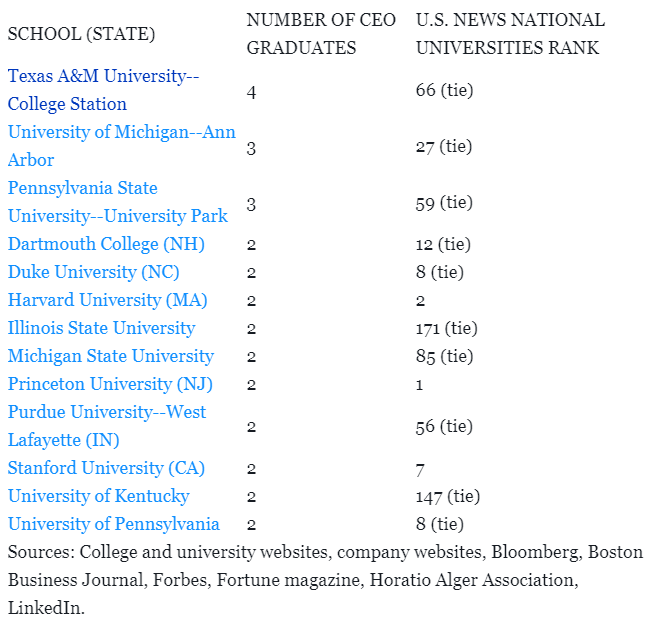 2020年《财富》500强的CEO们都来自哪些美国大学?