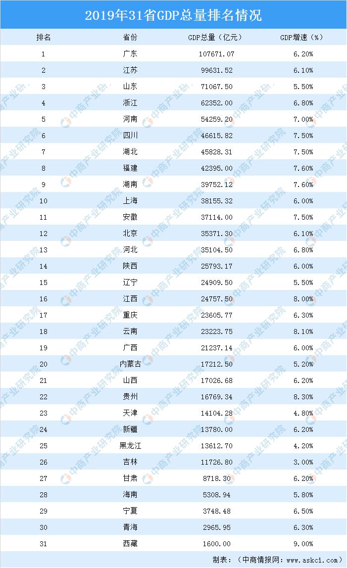 历年gdp排名2019_2019人均gdp市排名