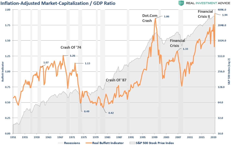 担忧美股估值泡沫?高盛:继续看多,这次真的不一样