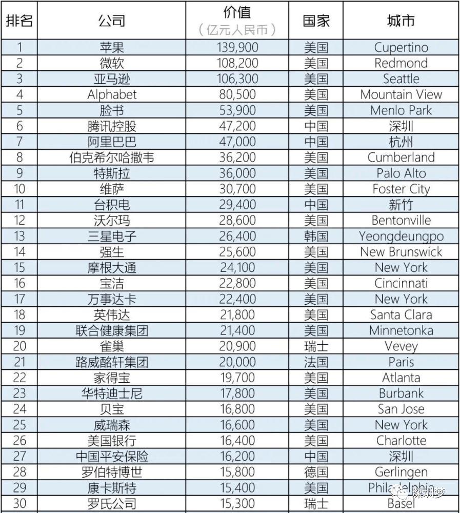 超9万亿!深圳8个最值钱的企业富可敌国!深圳首次冲进全球10大城市行列