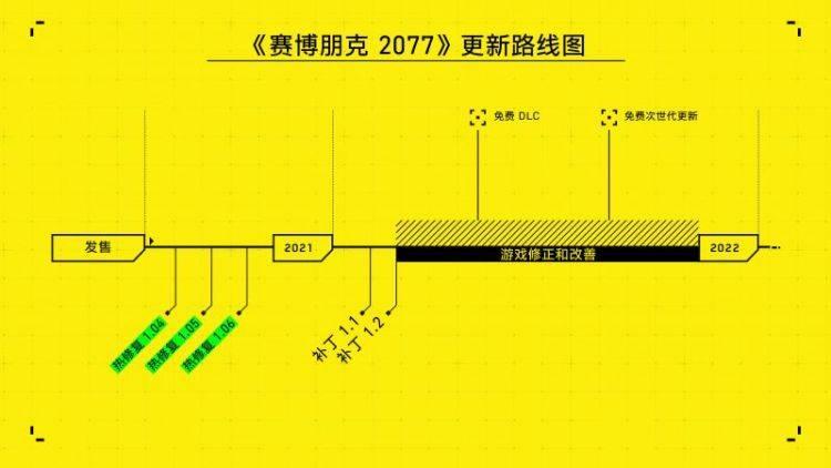 CDPR 发布更新路线图 即将发布更新补丁