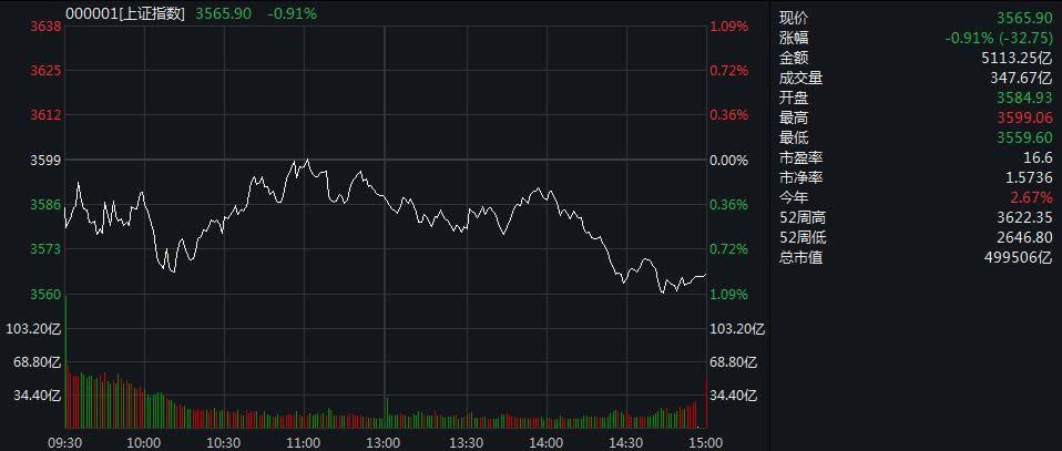 上证综指延续弱势,收盘下跌0.91%。军用库存的深度调整