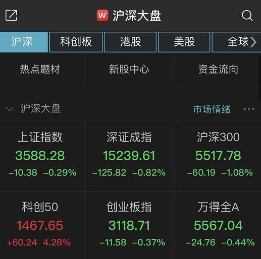 两市调整:沪指半日跌0.29% 超千股飘绿