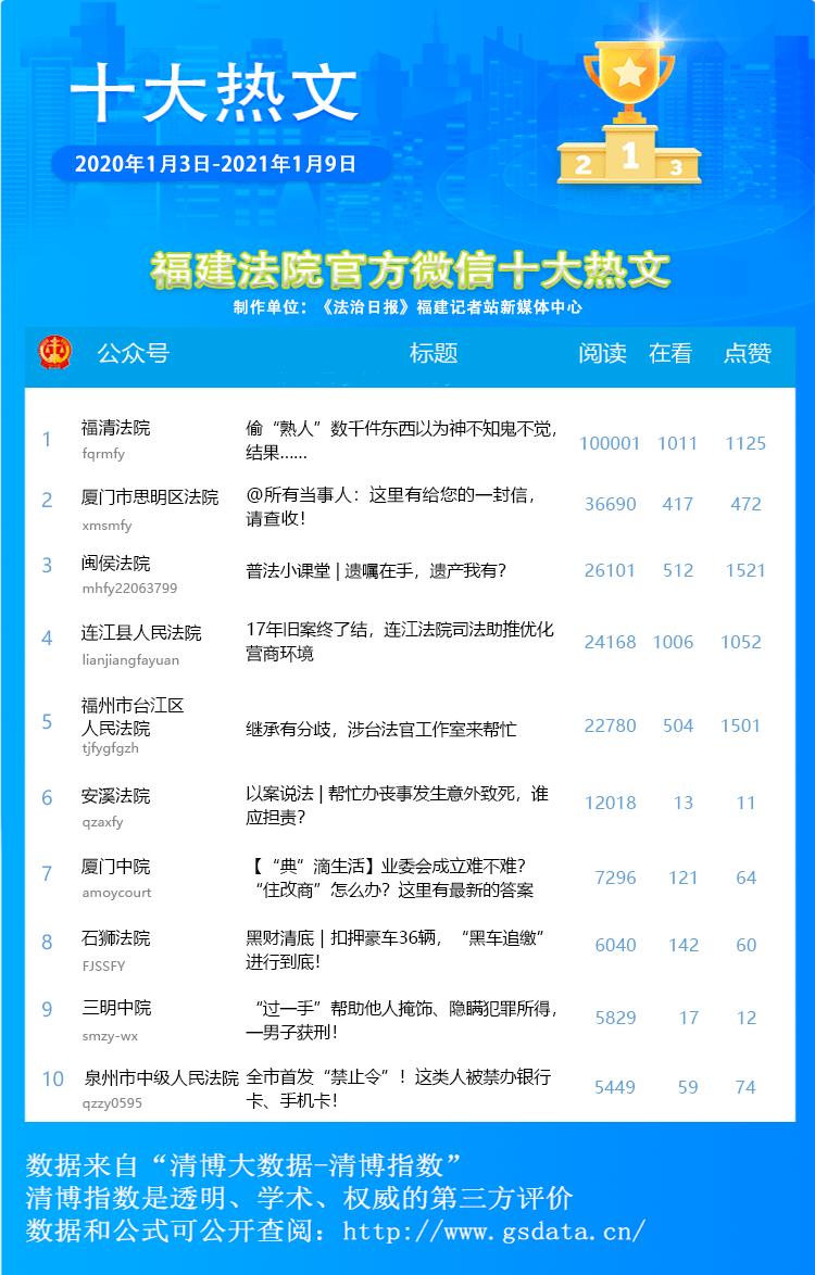 福清排行榜_福清光荣上榜,全国排名第九!