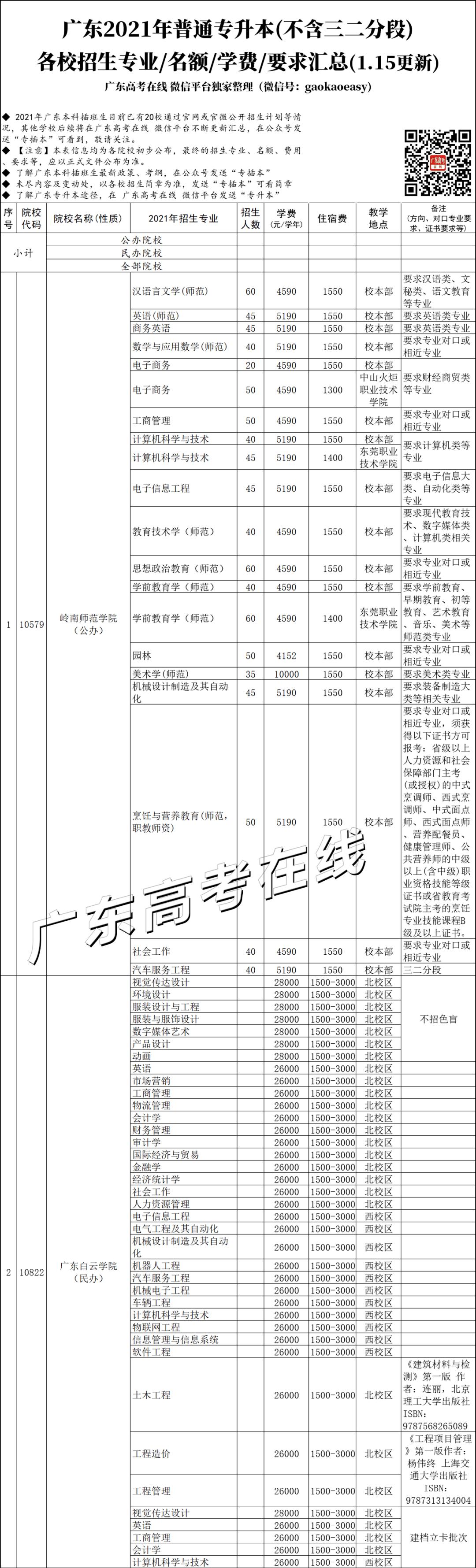 北理珠/中大新华公布2021专插本招生简章,附20校招生专业汇总