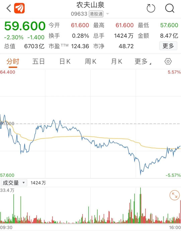 """首富打算""""挥手作别""""?IPO不到九个月,钟睒睒辞去万泰生物董事长,股价应声暴跌9.66%"""