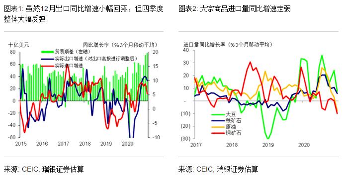 汪涛:2020年出口强劲收官,2021年势头有望保持