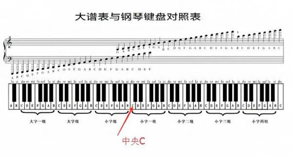 电子琴c调在什么位置 电子琴c调怎么调