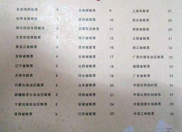 粮票的收藏价值(内附旧粮票回收价格表)插图(1)