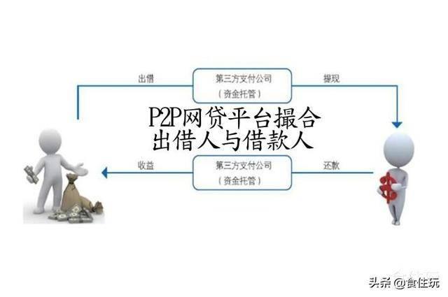 p2p是什么意思(通俗讲p2p的含义)插图(4)