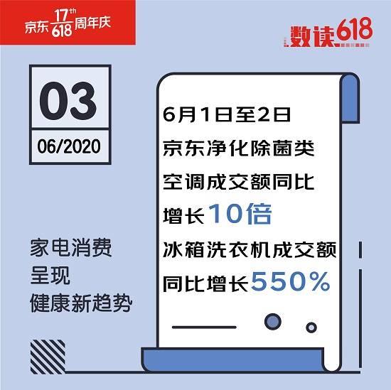 家电消费新趋势 健康品质成首选 京东除菌类冰洗成交额同比增长550%