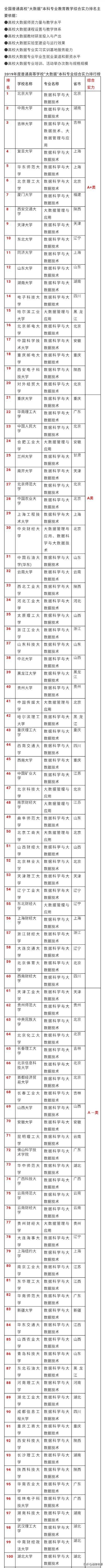 大数据专业大学排名(大数据专业全国排名)