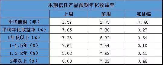 年收益率怎么算(年化收益率4.5%怎么算)