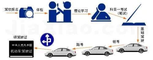 8f20323cfbcb4b5b8b4ac27c3f96931f - 签订驾校合同前 需要和驾校谈哪些要紧的问题