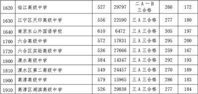 南京高中錄取分數線2020第一批次投檔控制線出爐