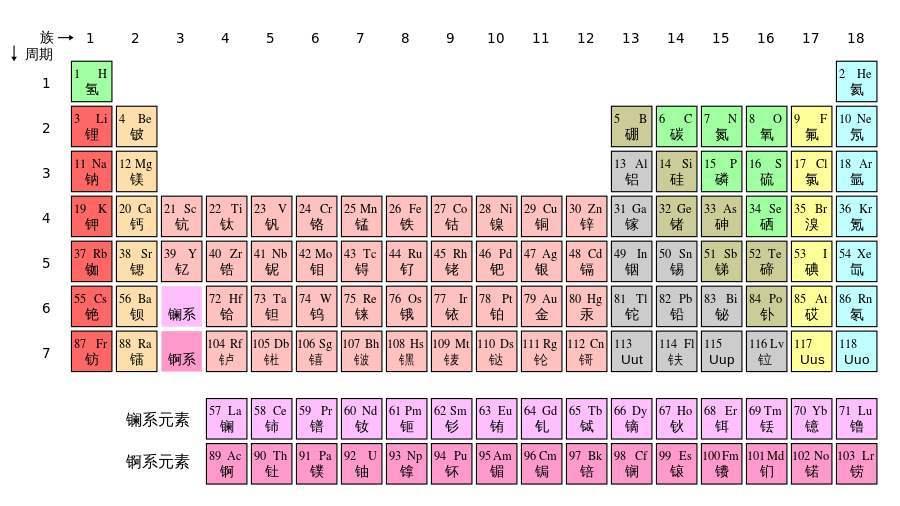 元素周期表51号骂人什么意思?13号元素和80号元素骂人