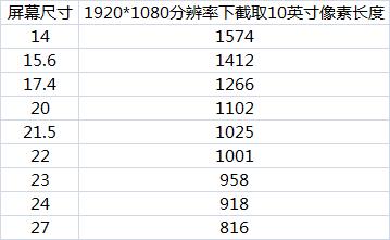 电脑显示器尺寸对照表(电脑显示器尺寸一览表)