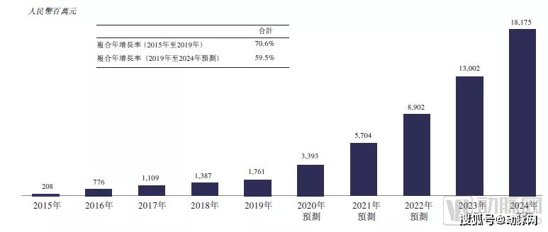 """生殖领域继续受投资人热捧 """"贝康医疗""""入榜中国潜在独角兽榜单"""