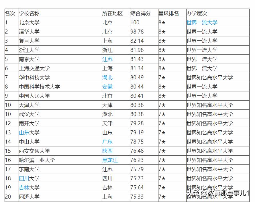 中国名牌大学排名(中国最顶尖的十所大学)