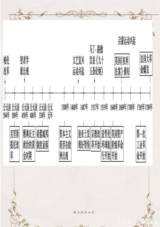 初中历史时间轴(初中历史大事件时间表)