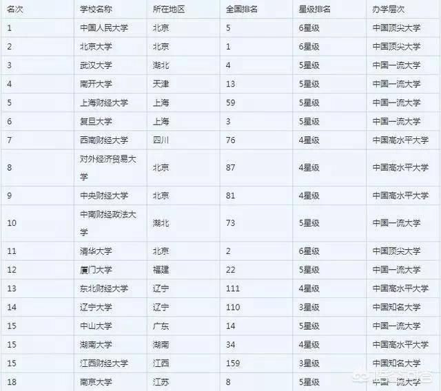 金融工程专业大学排名(金融工程考研院校推荐)