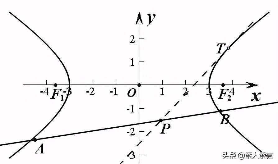 切割线定理(切割线定理高中学的吗)