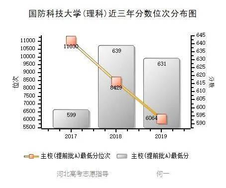 国防科技大学录取分数线(600分能上国防科技大学吗)