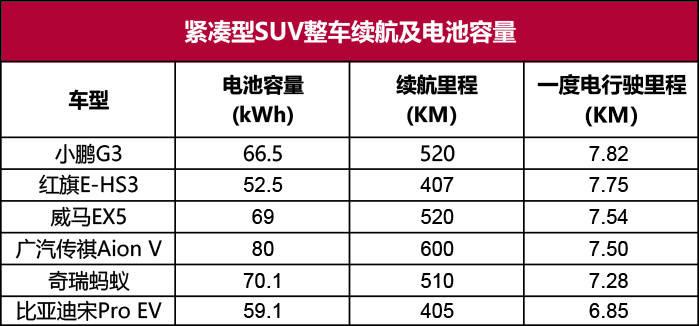 口碑最好的纯电动汽车(电动车型一度电都能跑多少公里)插图(8)